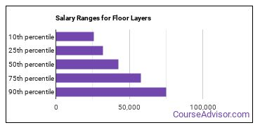 Salary Ranges for Floor Layers