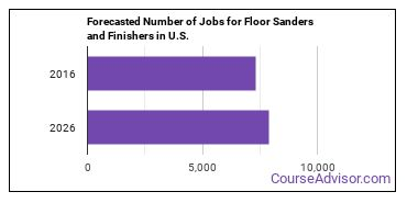Forecasted Number of Jobs for Floor Sanders and Finishers in U.S.