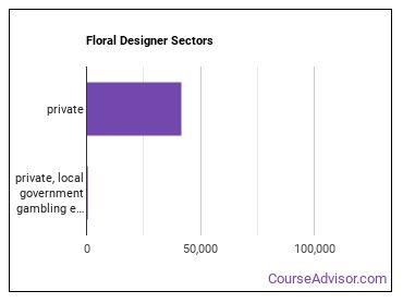 Floral Designer Sectors