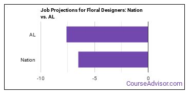 Job Projections for Floral Designers: Nation vs. AL