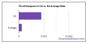 Floral Designers in CA vs. the Average State