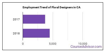 Floral Designers in CA Employment Trend