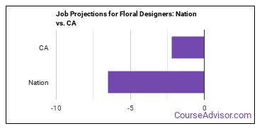 Job Projections for Floral Designers: Nation vs. CA