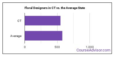 Floral Designers in CT vs. the Average State