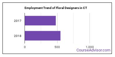 Floral Designers in CT Employment Trend