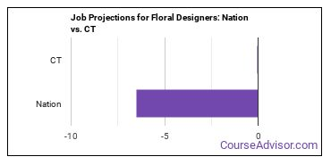 Job Projections for Floral Designers: Nation vs. CT