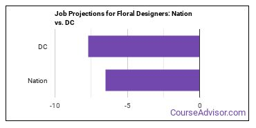 Job Projections for Floral Designers: Nation vs. DC