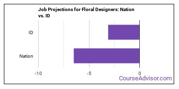 Job Projections for Floral Designers: Nation vs. ID