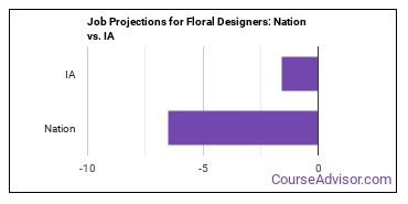Job Projections for Floral Designers: Nation vs. IA