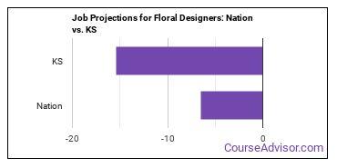 Job Projections for Floral Designers: Nation vs. KS