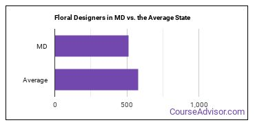 Floral Designers in MD vs. the Average State