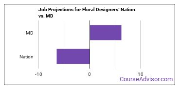 Job Projections for Floral Designers: Nation vs. MD