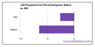 Job Projections for Floral Designers: Nation vs. MO