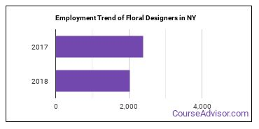 Floral Designers in NY Employment Trend