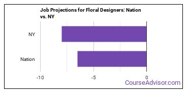 Job Projections for Floral Designers: Nation vs. NY