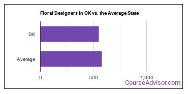 Floral Designers in OK vs. the Average State