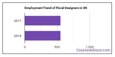 Floral Designers in OK Employment Trend