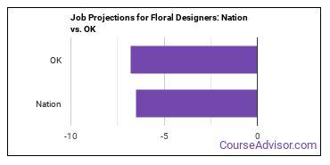 Job Projections for Floral Designers: Nation vs. OK