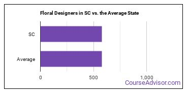 Floral Designers in SC vs. the Average State