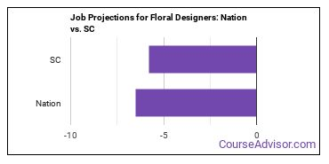 Job Projections for Floral Designers: Nation vs. SC