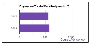 Floral Designers in UT Employment Trend