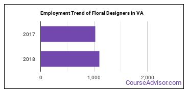 Floral Designers in VA Employment Trend