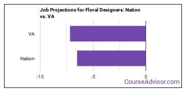 Job Projections for Floral Designers: Nation vs. VA