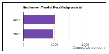 Floral Designers in WI Employment Trend