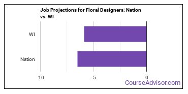 Job Projections for Floral Designers: Nation vs. WI