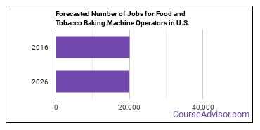 Forecasted Number of Jobs for Food and Tobacco Baking Machine Operators in U.S.