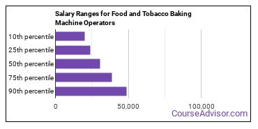 Salary Ranges for Food and Tobacco Baking Machine Operators