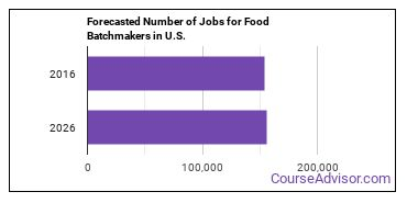 Forecasted Number of Jobs for Food Batchmakers in U.S.