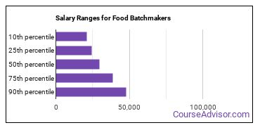 Salary Ranges for Food Batchmakers