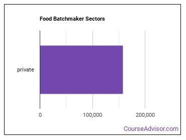 Food Batchmaker Sectors