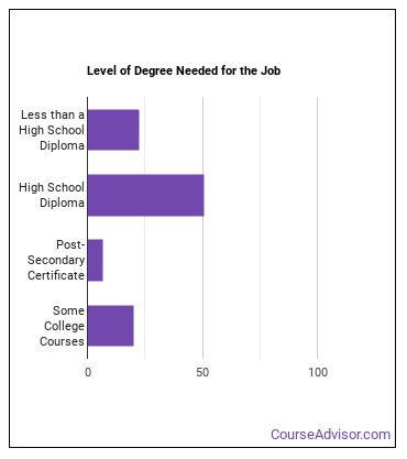 Cooking Machine Operator Degree Level