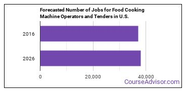 Forecasted Number of Jobs for Food Cooking Machine Operators and Tenders in U.S.