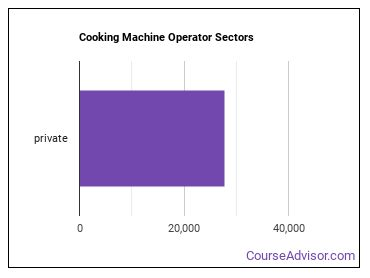 Cooking Machine Operator Sectors