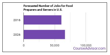 Forecasted Number of Jobs for Food Preparers and Servers in U.S.