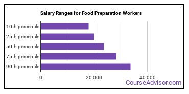 Salary Ranges for Food Preparation Workers