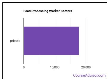 Food Processing Worker Sectors