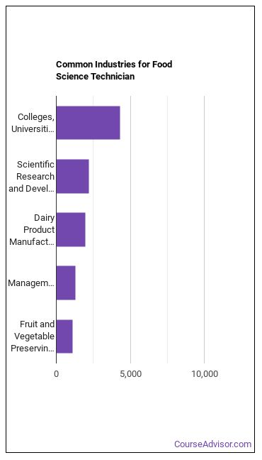 Food Science Technician Industries