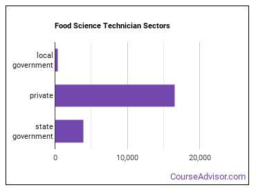 Food Science Technician Sectors