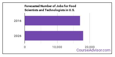 Forecasted Number of Jobs for Food Scientists and Technologists in U.S.