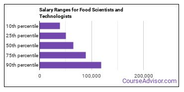 Salary Ranges for Food Scientists and Technologists