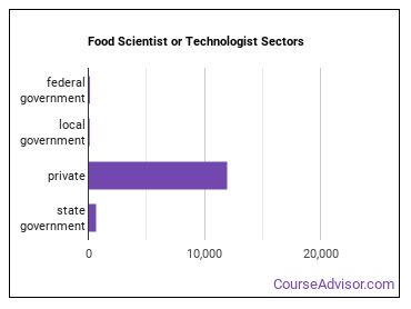 Food Scientist or Technologist Sectors