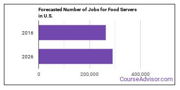 Forecasted Number of Jobs for Food Servers in U.S.