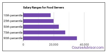Salary Ranges for Food Servers