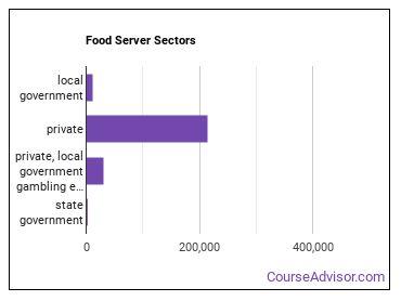 Food Server Sectors