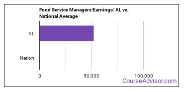 Food Service Managers Earnings: AL vs. National Average