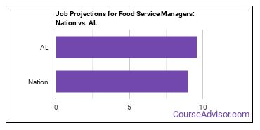 Job Projections for Food Service Managers: Nation vs. AL